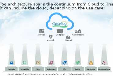 Enable the full potential of the IoT with Fog architecture