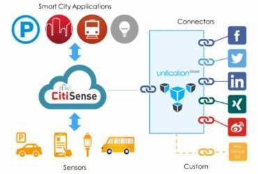IBM and Unified Inbox – IoT platform for Smart Cities